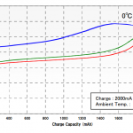 graph of capacity while charging